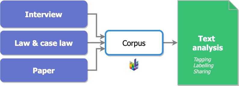 corpus workflow